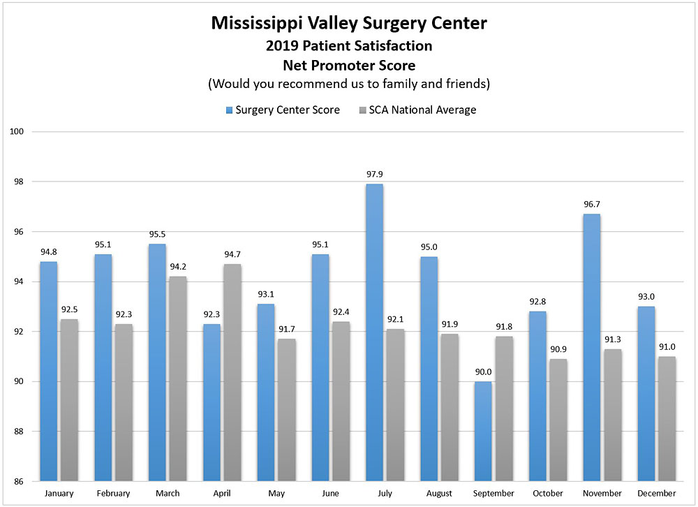 Mississippi Valley Surgery Center Patient Satisfaction Results 2019